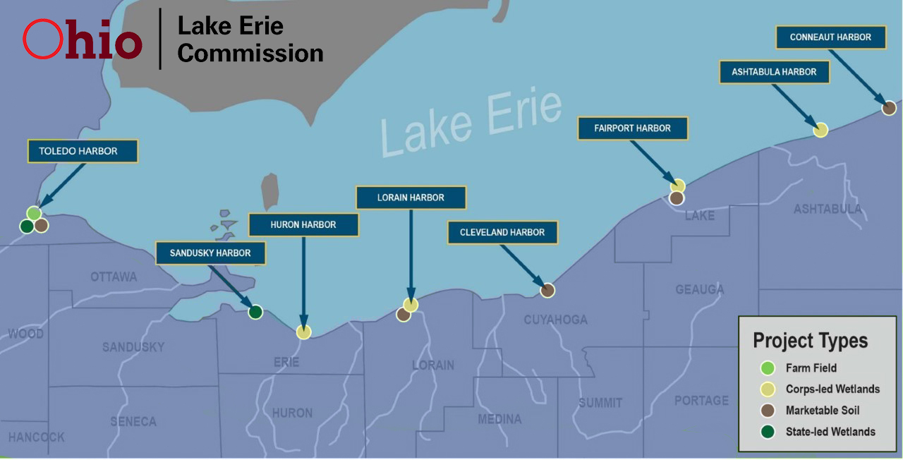 Image shows map of Ohio's eight federal harbors along Lake Erie with dredged sediment beneficial use project types for each harbor.